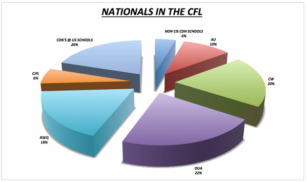 Mark Fulton (@FenderGuy69)'s look at national players in the CFL.